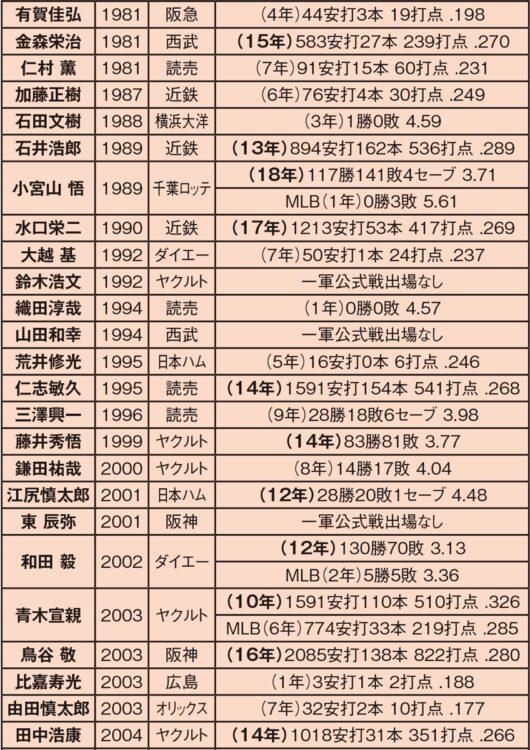 早稲田大学からプロに進んだ選手(1981~2004年)
