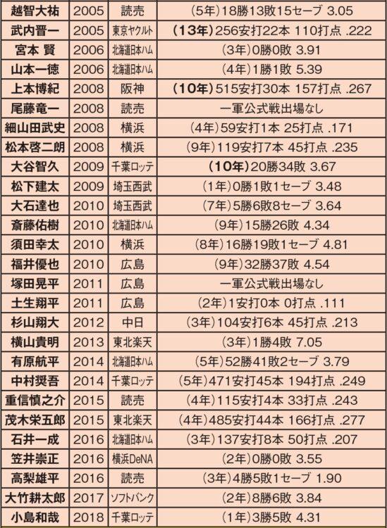 早稲田大学からプロに進んだ選手(2005~2018年)