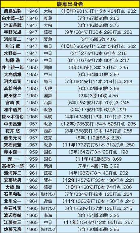 慶應大学からプロに進んだ選手(1946~1965年)