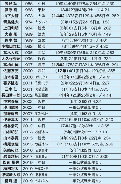 慶應大学からプロに進んだ選手(1965~2019年)