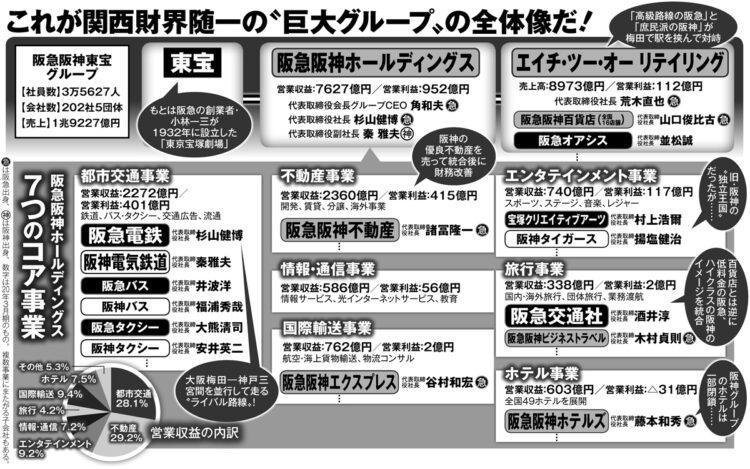 阪急阪神東宝グループの全容
