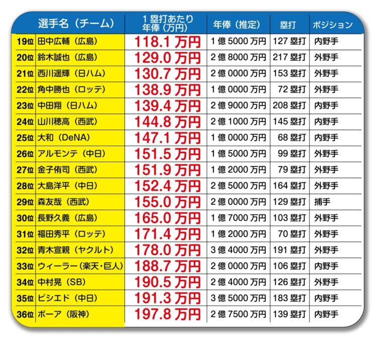 中田翔の208塁打は優秀