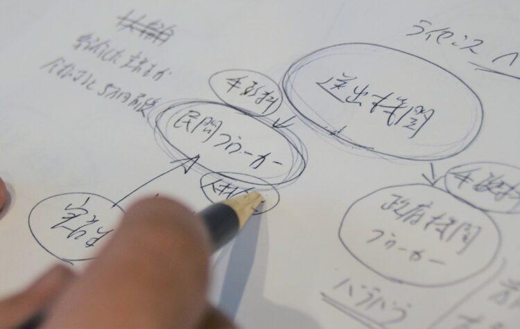 昨年、監理団体の男性幹部が、外国人技能実習生が搾取される構造を説明するために描いた図(時事通信フォト)