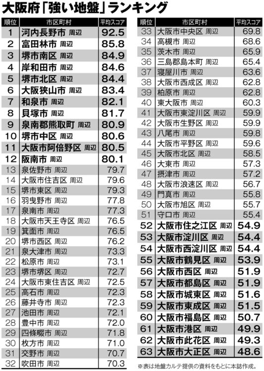 大阪府「強い地盤」ランキング