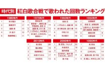 紅白で歌われた作曲家ランキング 2位は筒美京平さん、1位は?