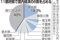 GDP2・5兆円損失も 緊急事態宣言11都府県に拡大 外出自粛で消費減 トラベル停止も影響