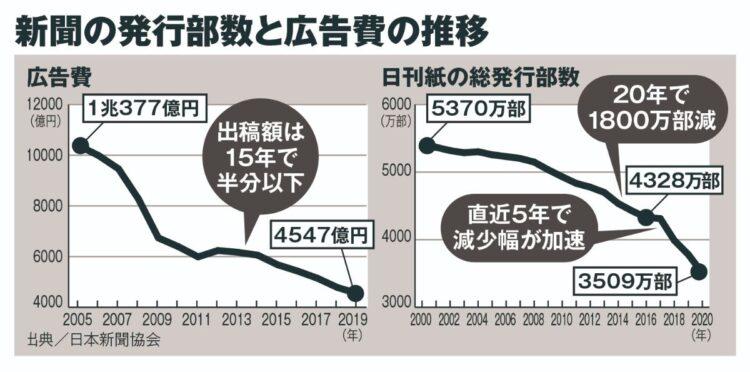 新聞の発行部数も広告費も年々下がり続けている