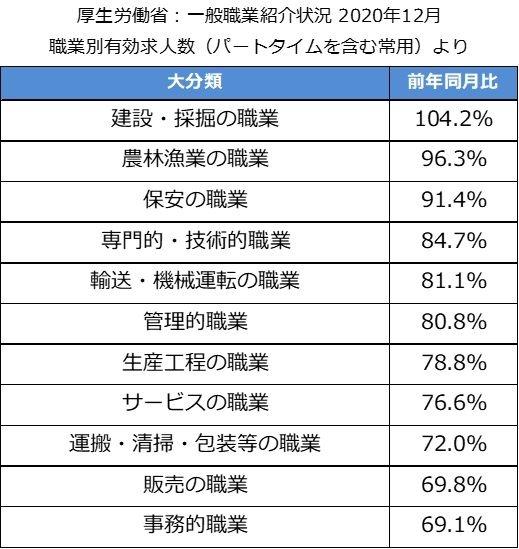 職業別の有効求人数(厚生労働省発表)