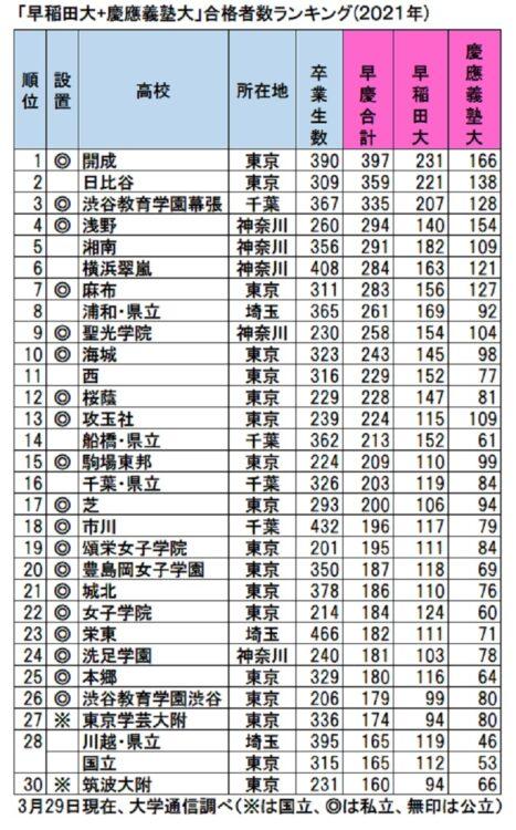早慶大合格者ランキングトップ30