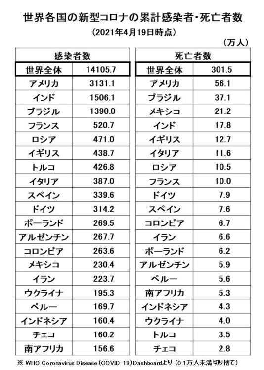 世界各国の新型コロナの累計感染者・死亡者数