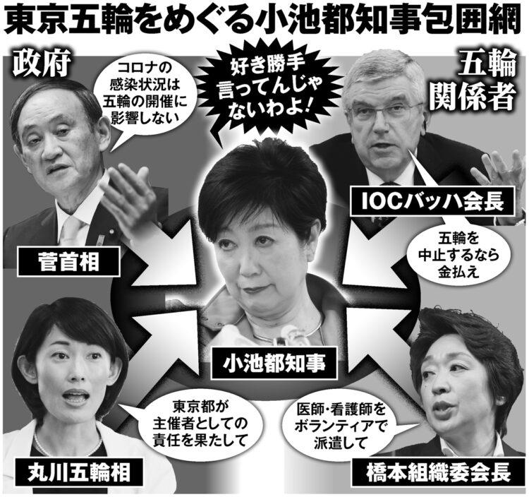 東京五輪をめぐる小池都知事包囲網