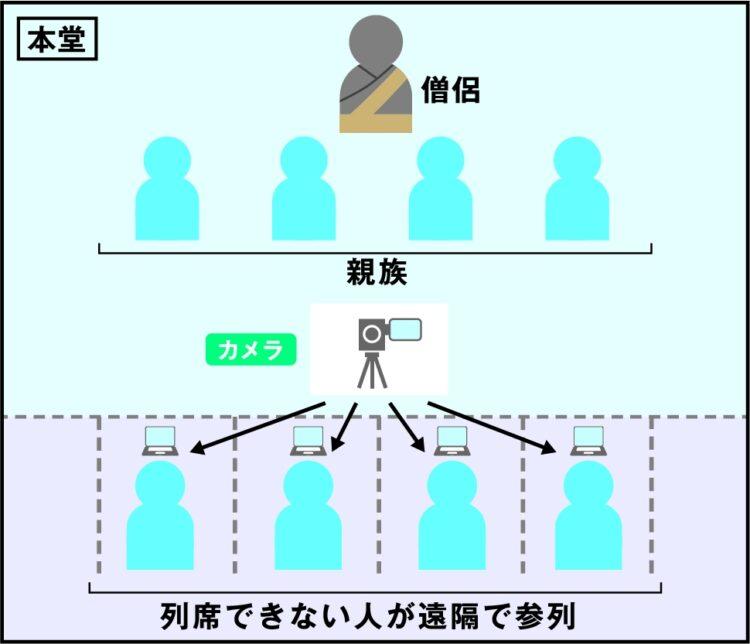 リアル葬儀を動画配信する場合。リアルで行なわれている葬儀に遺族が参列し、その他の参列者が遠隔で配信された動画を見るケースもある。3密対策で考案された手法のひとつ