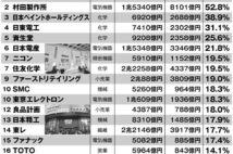 日本企業33社の「中国依存度ランキング」 TDK、村田製作所は50%超