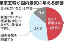 東京五輪「あまり影響ない」5割、巣ごもり需要には期待 主要企業アンケート