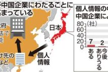 """7社が個人情報を中国に LINE問題""""氷山の一角""""か 主要企業アンケート"""