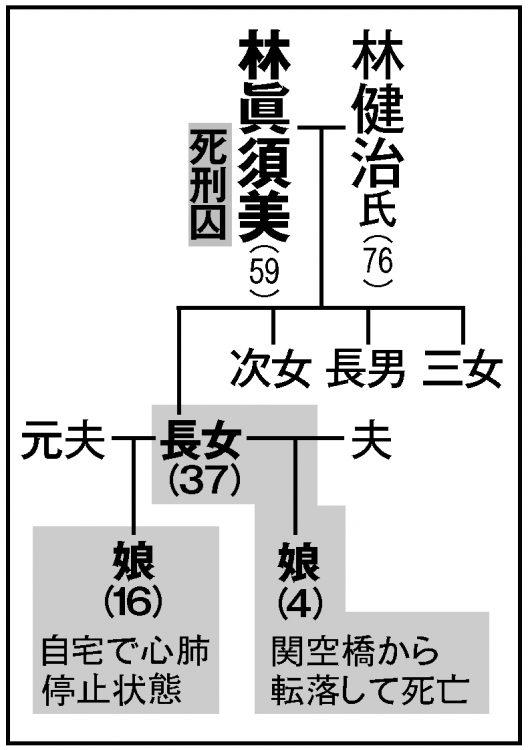 林眞須美死刑囚の家系図