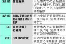 大阪府飲酒容認 府知事は自粛要請の形骸化懸念