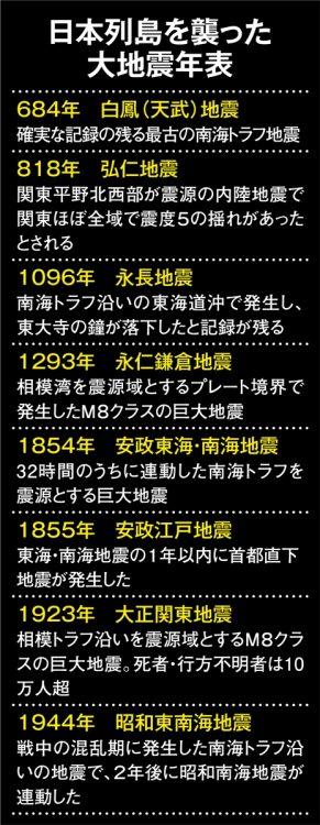 日本列島を襲った大地震年表