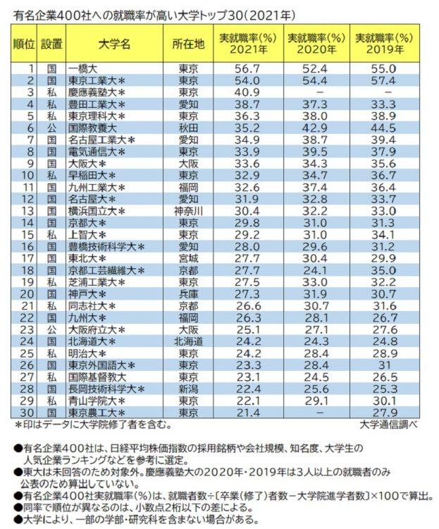 有名企業400社実就職率ランキングTOP30