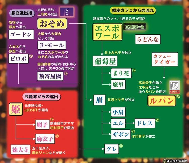 銀座のクラブの系譜