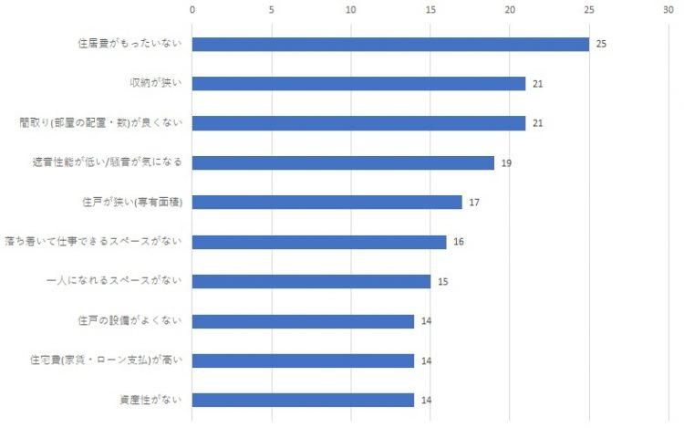 【図表1】新居で解決したかった元の住まいの課題(複数回答・上位10項目、単位:%)─資料:リクルート『住宅購入・検討者調査(2020年)』