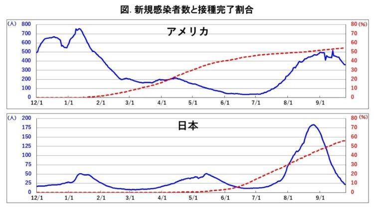 アメリカ・日本の新規感染者数と接種完了割合(出典/アワー・ワールド・イン・データ)
